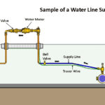 Water Line Supply Sample
