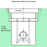 Pipe Trench Construction Details