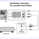 Home Theatre Sub Woofer Connections
