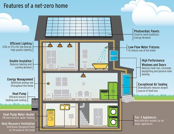 Net-Zero House Plans and Features for Building Net-Zero Homes